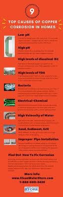 acid neutralizer filters