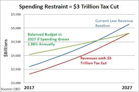 Small Picture New CBO Numbers and the Simple Formula for Good Fiscal Policy