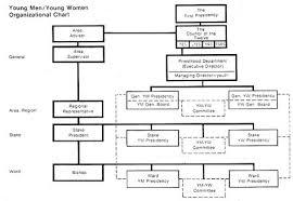 Lds Org 1977 Ym Yw Organizational Chart Organizational
