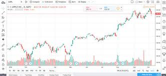 Tradingview Options Chart Tradingview Review Free Stock Charts Quotes Trade Ideas