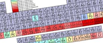how to memorize the periodic table and learn memorization techniques annie everything