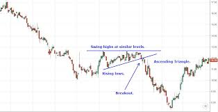 Chart Pattern Trader Magnificent Analyzing Chart Patterns Triangles