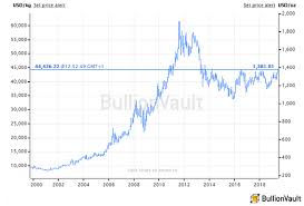 Gold Price Chart Over 5 Years Gold Prices Crazy At 5 Year High As Fed Turns Impatient