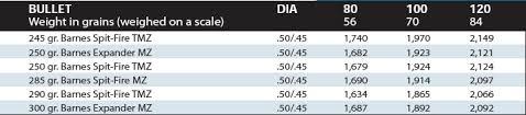 50 Caliber Muzzleloader Ballistics Chart Randy Wakeman Outdoors