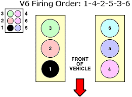 solved 2001 ford ranger 3 0 firing order diagram please fixya i need a diagram for the firing order on a 2000 ford ranger xlt i know that the firing order is 1 4 2 3 5 6 but i need to see the diagram for it