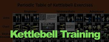 Kettlebell Exercise Chart Sorted By Skill And Muscle Group