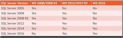 Sql 2012 Version Comparison Chart Operating System Support For Sql Server Versions Glenn Berry