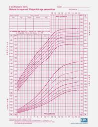 Girls Height Weight Chart Gotta Yotti Chart Information