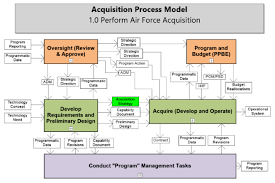 Jcids Process Flow Chart Usaf Acquisition Process Model Published Version 10 1 18
