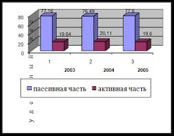 Дипломная работа Анализ эффективности использования основных  Рисунок 2 2 Диаграмма динамики структуры основных фондов предприятия за период 2003 2004 гг