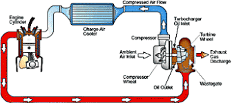 turbo charger basics chevy and gmc duramax diesel forum diagram of how a turbocharger is plumbed in a car the exhaust from the cylinders passes through the turbine blades causing it to spin