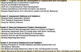 Free Staff Development Plan Template Training Templates Word