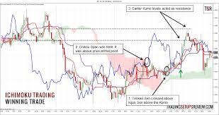 Day Trading Forex With Ichimoku Kinko Hyo Trading Setups
