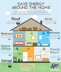 Save Energy Around the Home | Save energy, Energy saving tips, Energy  efficient homes
