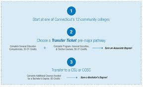 Transfer Programs Gateway Community College