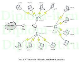 Проектирование wi fi сети для автосервиса диплом разработка  Получите бесплатно демо версию