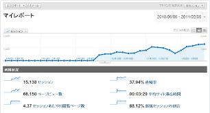 「サイトの成長」の画像検索結果