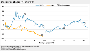 Post Ipo Performance Snapchat Vs Twitter S P Global