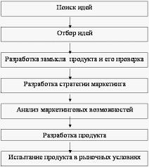 Организационный этап создания планирование себестоимости  Проектирование турпродукта Курсовая работа страница 1