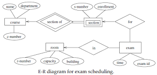 er diagram examples   questions   edugrabs