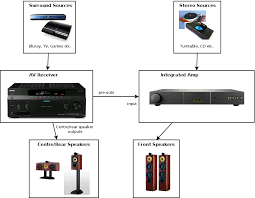 improving stereo performance of a surround sound setup part 2 connecting an integrated amp
