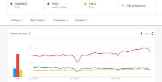 React Vs Angular Chart Angular Vs React Vs Vue Detailed Comparison Guide Which