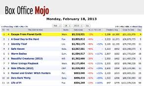 Box Office Mojo Site Disappears Into Imdb Variety