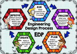 Engineering Design Process Test Answers Engineering Design Process Poster Hexagon Engineering