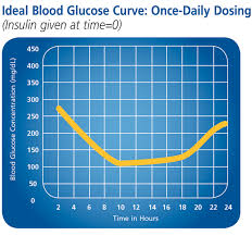 Dog Blood Sugar Chart Canine Diabetes Mellitus About Glucose Curves Diabetes