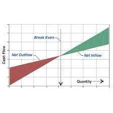 Line Break Chart Explained Find Break Even Point Volume In 5 Steps From Costs And Revenues