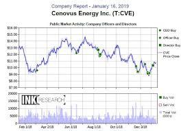 Cenovus Energy Climbs The Ink Edge Charts Canadian Insider