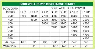Well Pump Sizing Chart Submersible Well Pump Sizing Calculator Deep Well Pumping