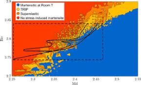 Titanium Temperature Color Chart Modelling Martensitic Transformation In Titanium Alloys The