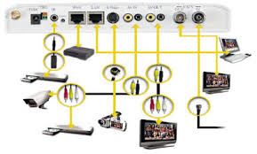 brian's experience using slingbox or gogomedia to broadcast home cctv Slingbox M2 Cable Diagram i extracted this diagram from their website unlike slingbox where you need to connect to sling website, you can directly connect to gogomedia as it has