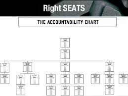 Eos Accountability Chart Roles Traction Accountability Chart