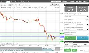 Trade Off Chart Trade Off The Chart Timetotrade