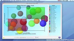 Bubble Chart Risk Management High Performance Interactive Bubble Charts