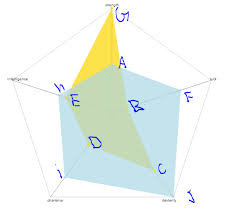 How To Add A Link To Each Node Of D3 Radar Chart Stack