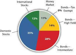 Investment Diversification Chart Diversification Return With Less Risk Personal Finance