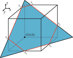 intersecting planes cube. enter image description here intersecting planes cube c