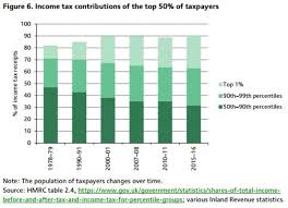 Reality Check Are Lower Earners Bearing The Tax Burden