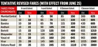 Revised Local Railway Train Card Season Ticket Fares