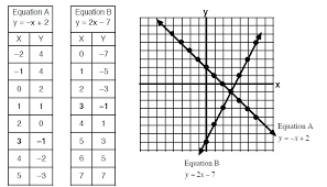 4 review from writing linear equations tables worksheet graphing using a table worksheets of values answer