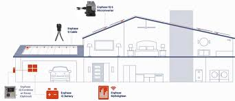 enphase iq6plus microinverter 9 9 kw solarworld 290 watt grid tie kit Solar Power Wiring Diagram Solarworld Combiner Box Wiring Diagram #29