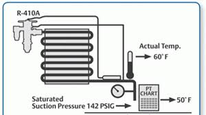 410a Head Pressure Chart Coolings Dynamic Duo Contracting Business