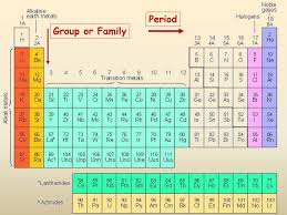Mendeleev's Periodic Table - ppt video online download