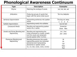Kindergarten Phonemic Awarenessets Math Free Printable Awareness ...