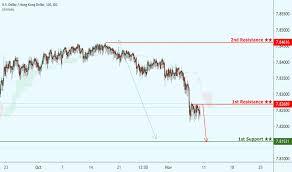 Usd Hkd Chart U S Dollar Hong Kong Dollar Rate