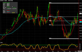 Cotton Commodity Chart Four Soft Commodities The Forgotten Sector Commodity Trader