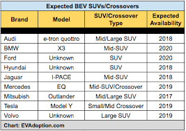 Crossover Suv Comparison Chart Crossover Suv Comparison Chart Best Picture Of Chart